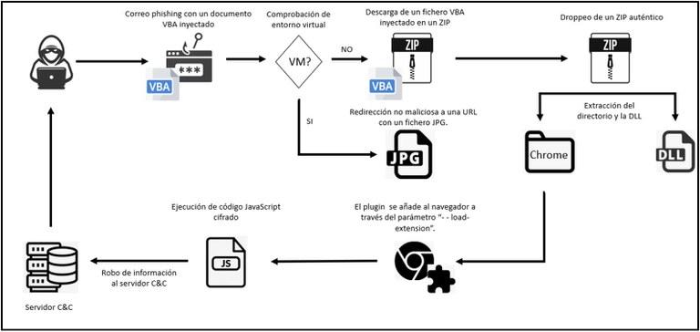 Malware en extension chrome.jpg